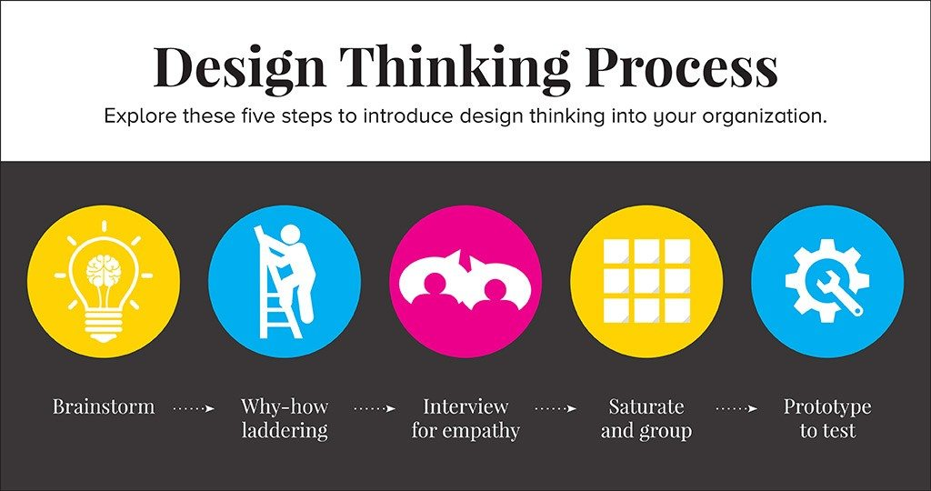 cpm-design-thinking-process2