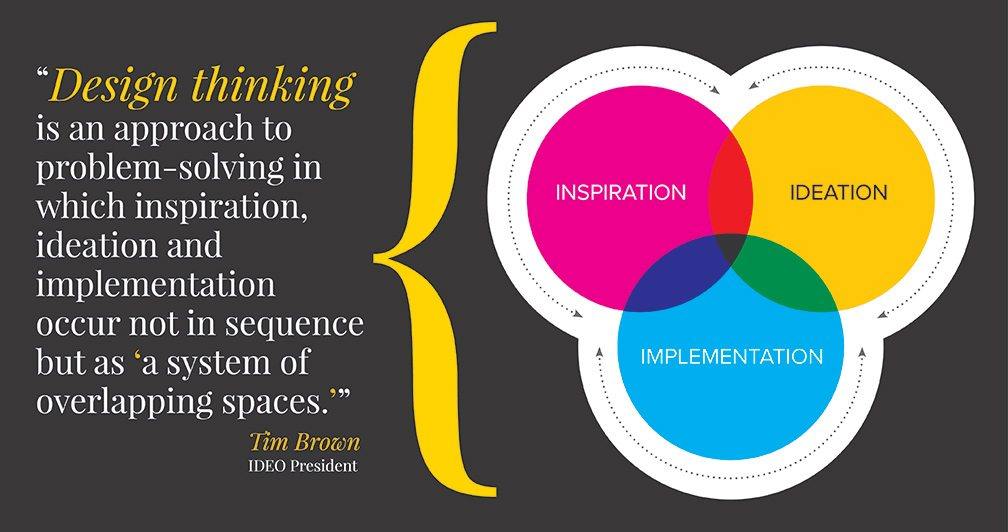 cpm-design-thinking-quote-1