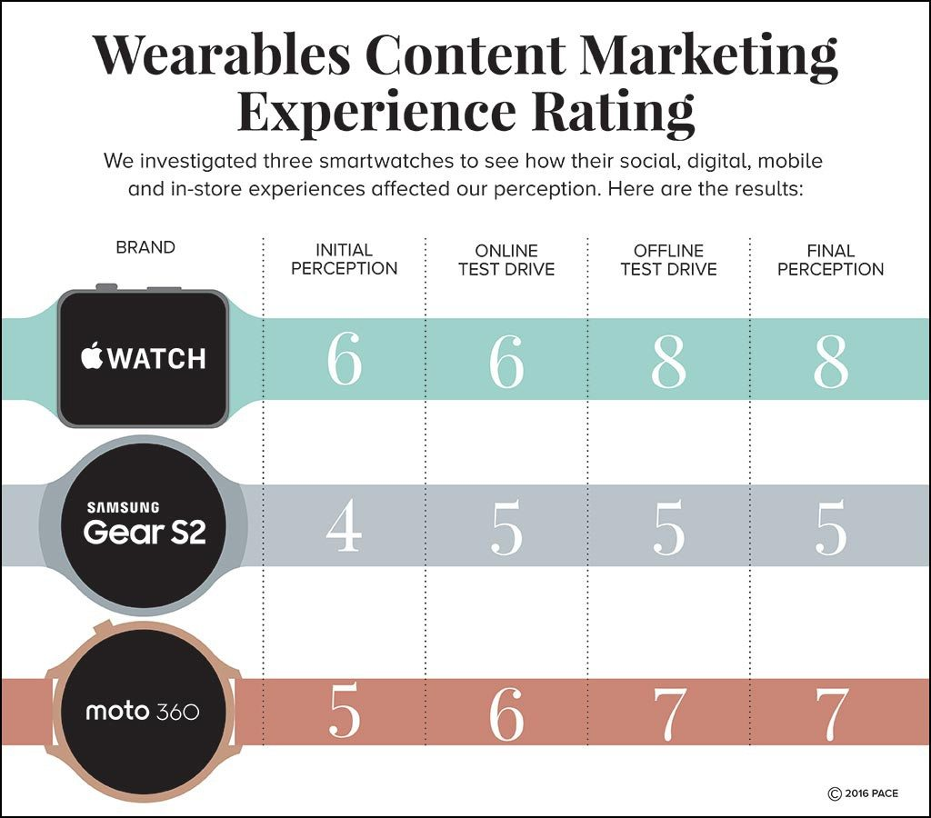 wearables-experiece-rating-2